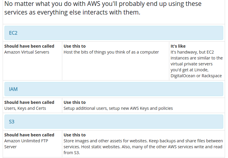 amazon-web-services-explained