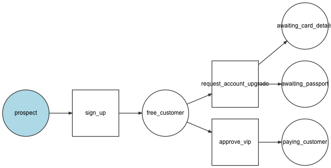 symfony workflow events tutorial diagram