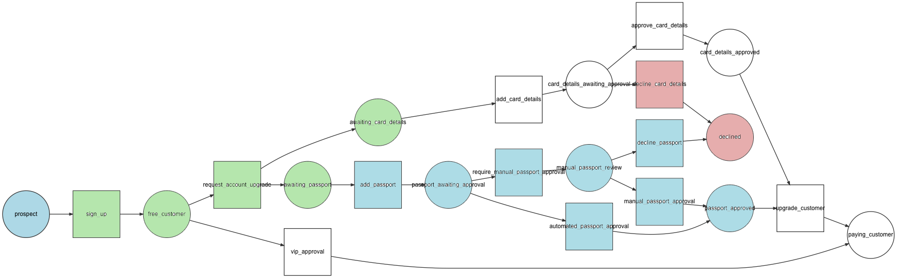 symfony workflow complex paths example